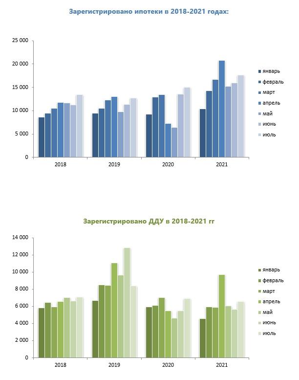 Инфографики ипотеки в Санкт-Петербурге по годам и по числу зарегистрированных ипотек в 2018-2021 гг.  Зарегистрировано договоров участия в долевом строительстве в 2018-2021 гг.