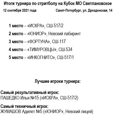 Итоги турнира по стритболу на Кубок МО Светлановское. 12.09.2021